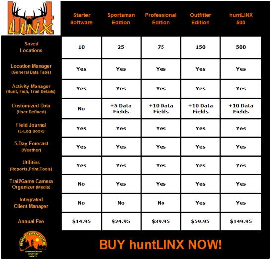 huntLINX Features & Functions